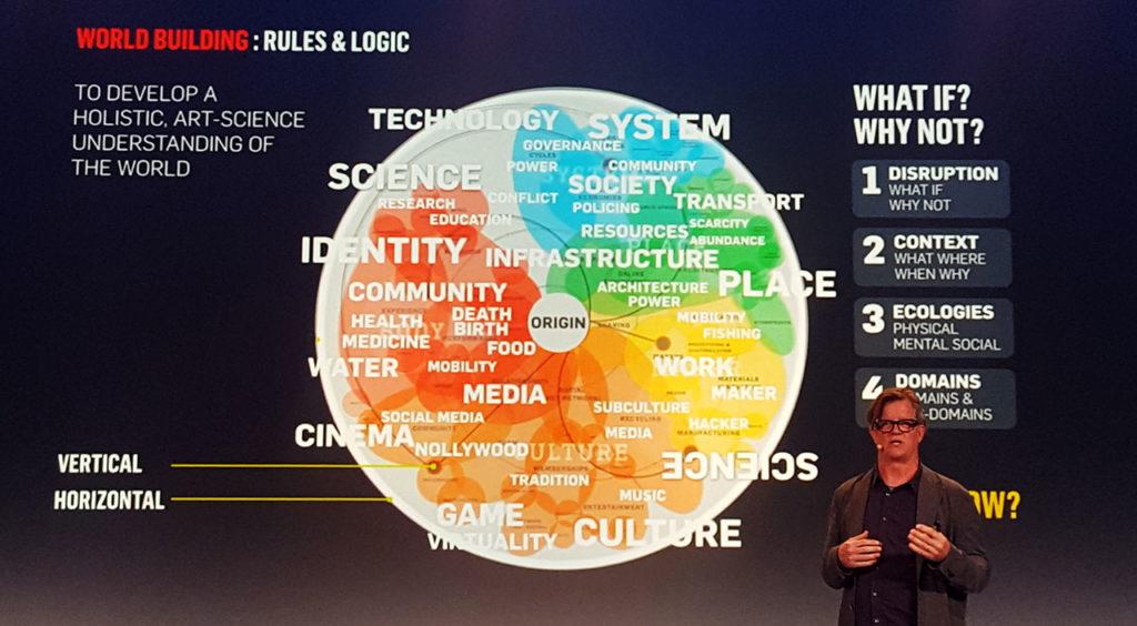 World Building Venn Diagram